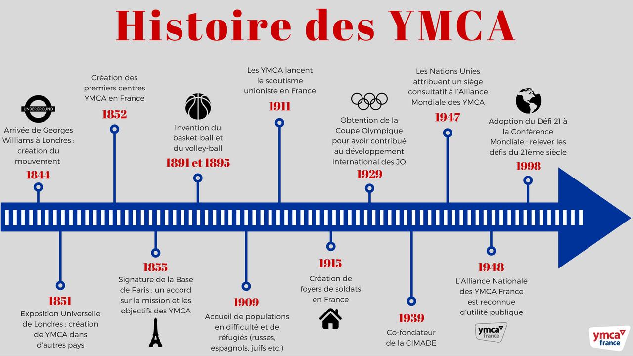 Timeline de l'Histoire du mouvement des YMCA